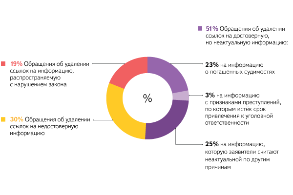 «Яндекс» получил 3,6 тысячи запросов позакону о«праве назабвение»